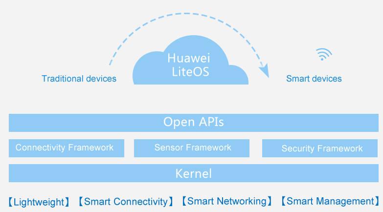 Huawei LiteOS Diagram